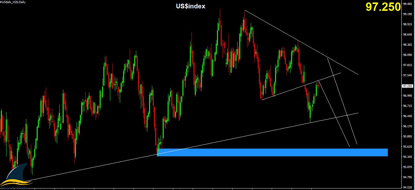 Nhận định xu hướng - Biểu đồ Chart W1 US$Index