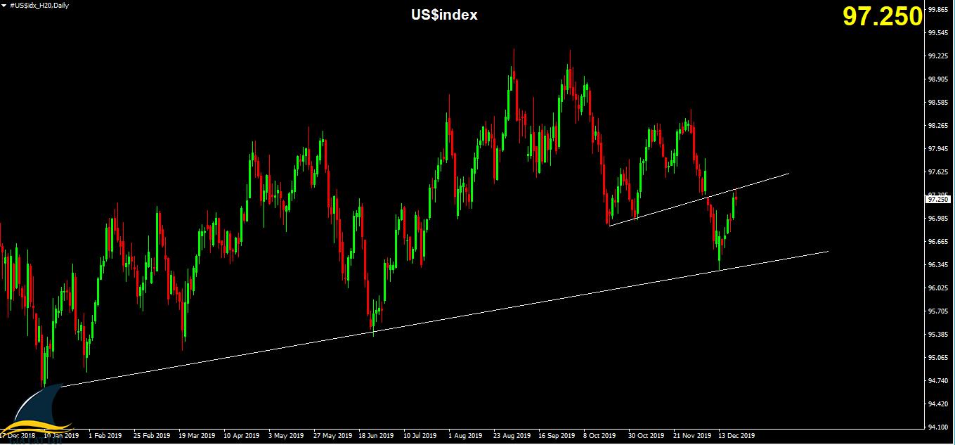 xu hướng hàng hóa Biểu đồ Chart D1 US$Index