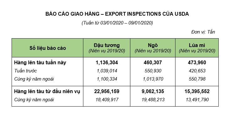 Báo cáo giao hàng tuần 03.01 – 09.01 của USDA