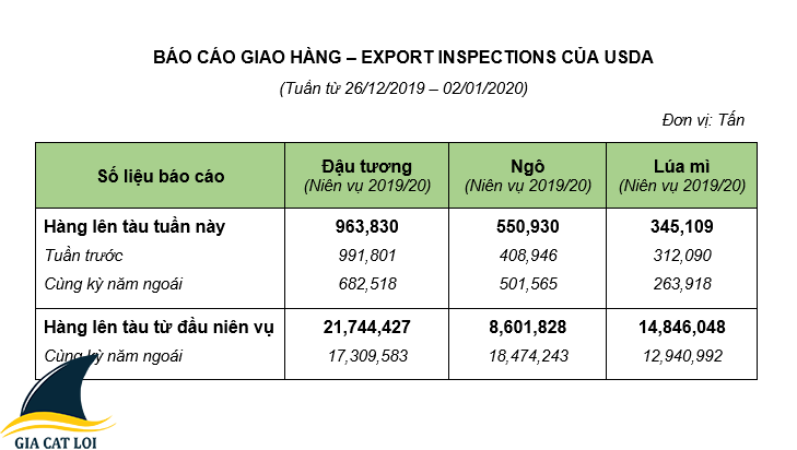 Báo cáo hàng tuần của USDA