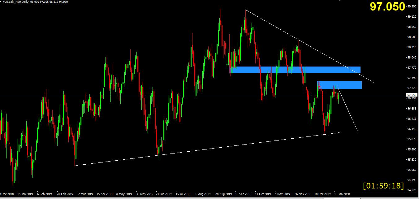 Biểu đồ Chart D1 US$Index