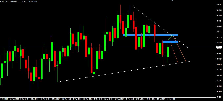 Biểu đồ Chart W1 US$Index