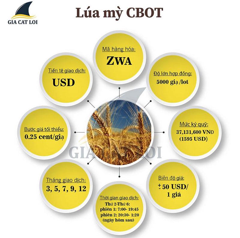 Đầu tư nông sản lúa mỳ