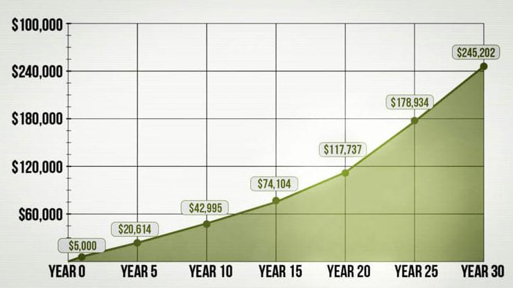 Phương pháp đầu tư thông minh tiền để ra tiền